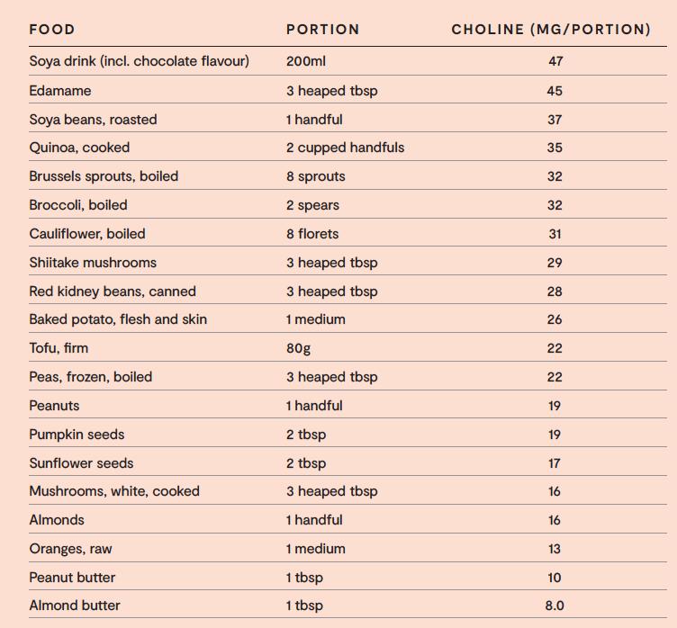 Choline in foods by UK dietitian Azmina Govindji